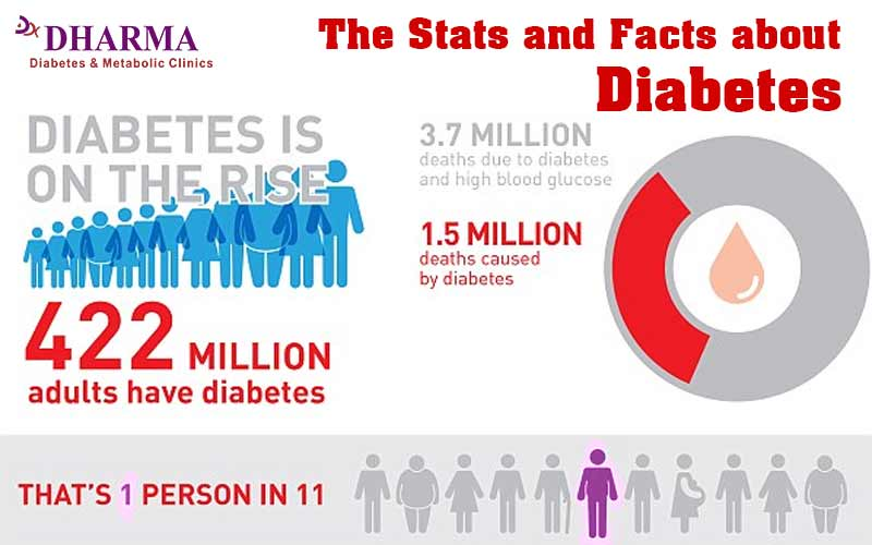 Facts about diabetes